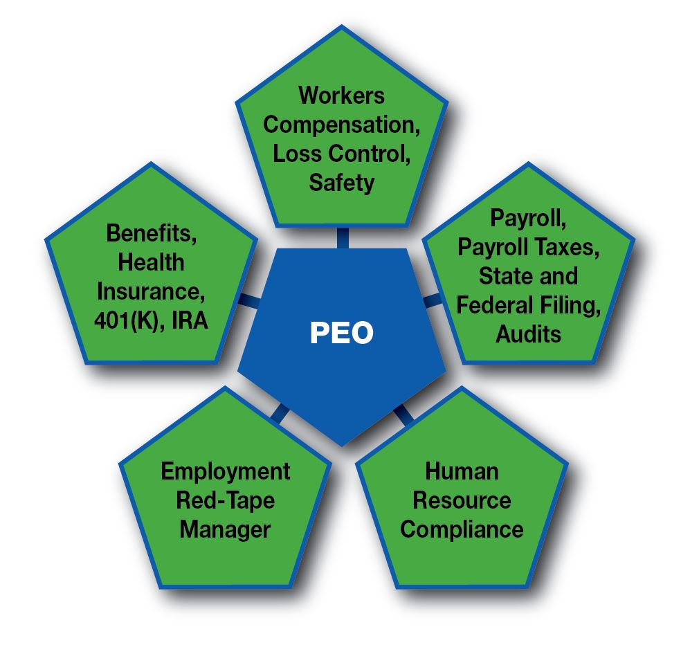 PEO, Worker Compensation, Health Benefits, Payroll, HR