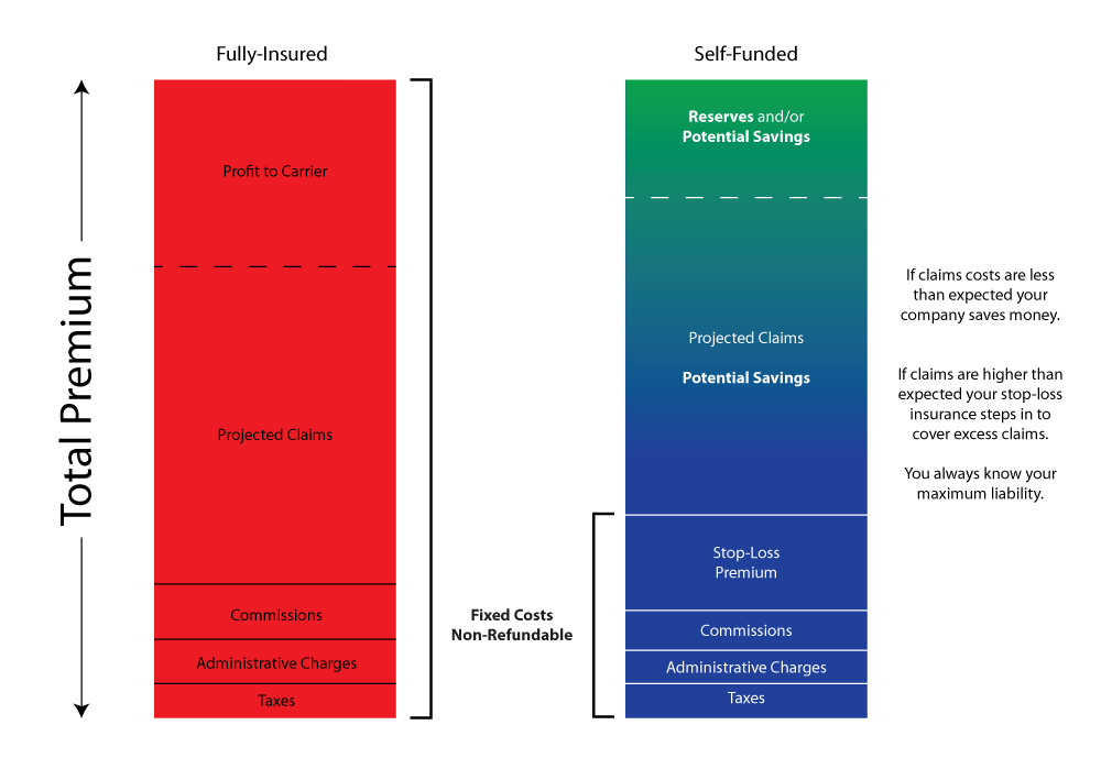 Full v Self Diagram